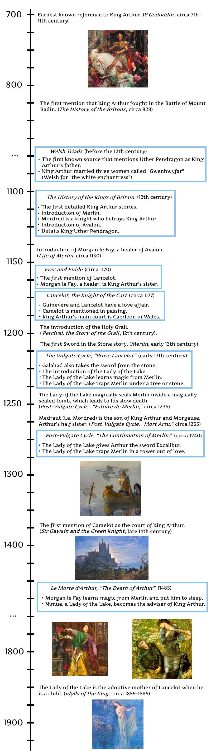king-arthur-timeline